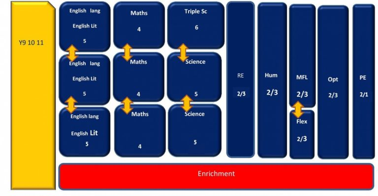 Curriculum structure years 9, 10 & 11